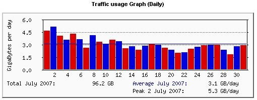 Traffic usage grafh server